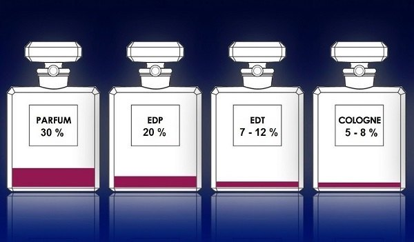 Diferencias entre colonia y perfume